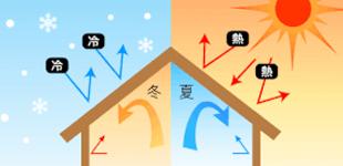 遮熱耐熱塗装のイメージ